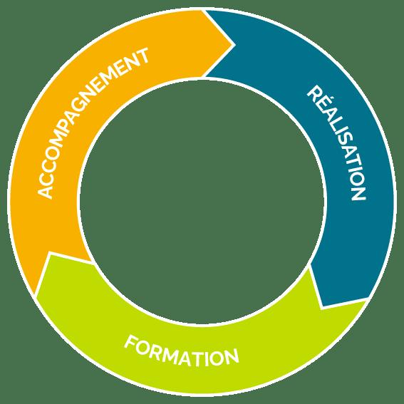 L'Éclabulleuse - Accompagnement à la communication / Conception graphique / Formation sur mesure